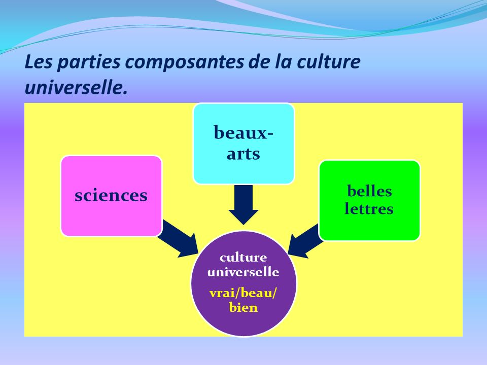 Les parties composantes de la culture universelle.