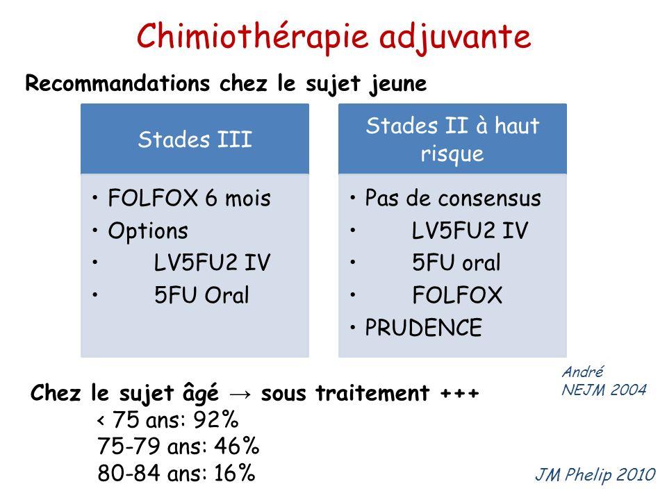 Chimiothérapie adjuvante Stades III FOLFOX 6 mois Options LV5FU2 IV 5FU Oral Stades II à haut risque Pas de consensus LV5FU2 IV 5FU oral FOLFOX PRUDEN