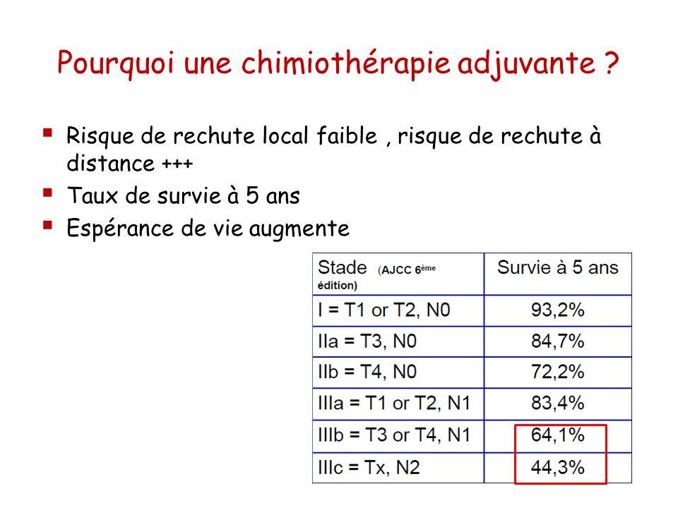 Pourquoi une chimiothérapie adjuvante ? Risque de rechute local faible, risque de rechute à distance +++ Taux de survie à 5 ans Espérance de vie augme