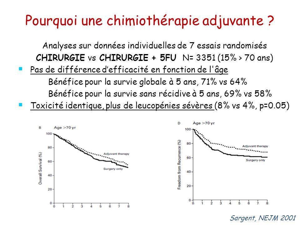 Pourquoi une chimiothérapie adjuvante ? Analyses sur données individuelles de 7 essais randomisés CHIRURGIE vs CHIRURGIE + 5FU N= 3351 (15% > 70 ans)