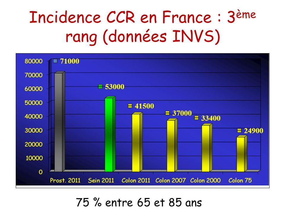 Incidence CCR en France : 3 ème rang (données INVS) 75 % entre 65 et 85 ans
