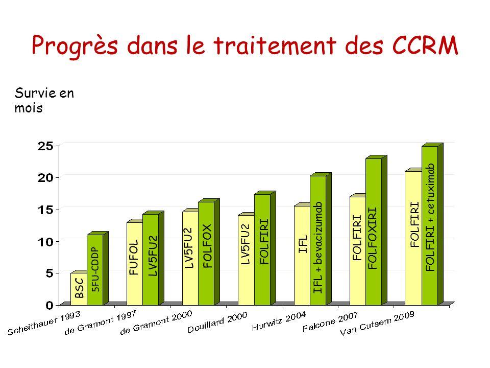 Progrès dans le traitement des CCRM Survie en mois BSC LV5FU2 5FU-CDDP FUFOL FOLFOX LV5FU2 FOLFIRI IFL IFL + bevacizumab FOLFOXIRI FOLFIRI FOLFIRI + c