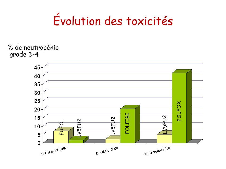 Évolution des toxicités % de neutropénie grade 3-4 LV5FU2 FOLFIRI FOLFOX LV5FU2 FUFOL