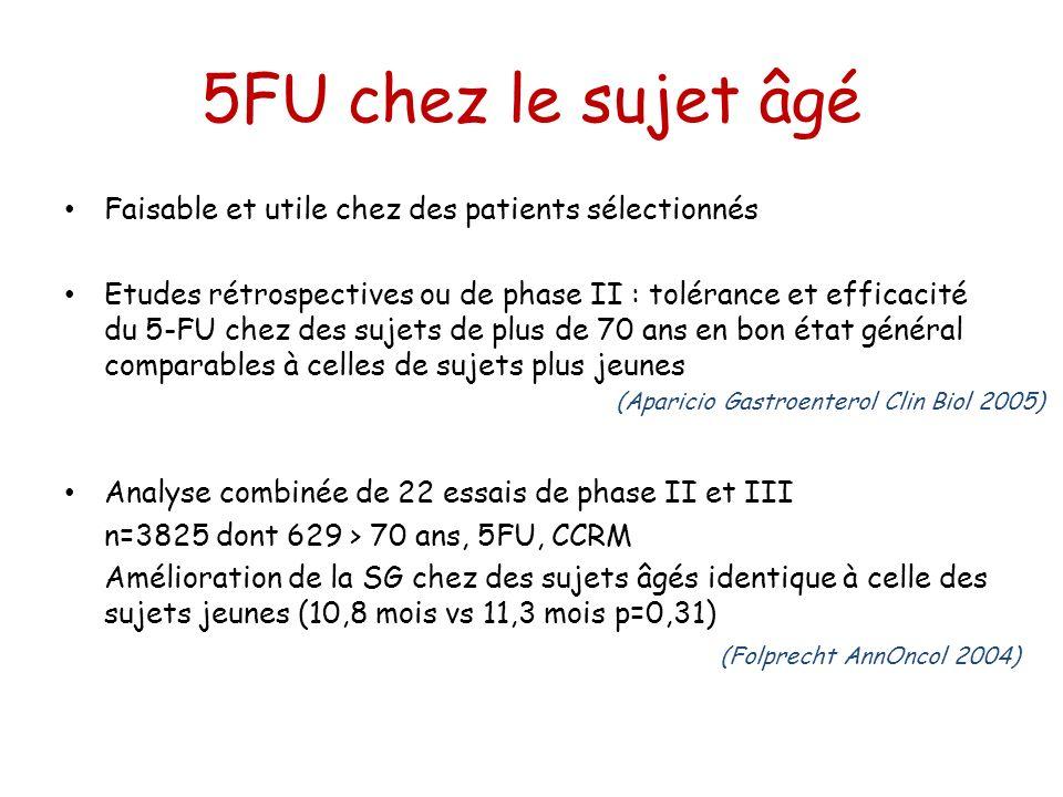 5FU chez le sujet âgé Faisable et utile chez des patients sélectionnés Etudes rétrospectives ou de phase II : tolérance et efficacité du 5-FU chez des