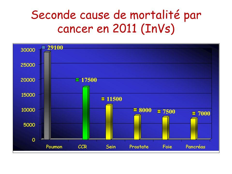 La radiothérapie dans le cancer du rectum Cancers du bas et moyen rectum T3, T4 et/ou N1-N2 Diminue les récidives locales 2 Schémas – Court : 5x5gray en une semaine (augmentation des effets secondaires tardifs) – Long : 2 gray par semaine pendant 5 semaines Aucune étude prospective établissant son bénéfice chez le sujet âgé, mais plusieurs études ont établi sa faisabilité Pas de données démontrant le bénéfice dune radiochimiothérapie par rapport à la radiothérapie seule RT: Utilisation peu fréquente chez les sujets âgés