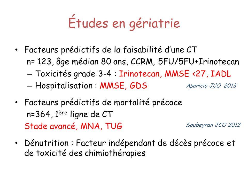 Études en gériatrie Facteurs prédictifs de la faisabilité dune CT n= 123, âge médian 80 ans, CCRM, 5FU/5FU+Irinotecan – Toxicités grade 3-4 : Irinotec