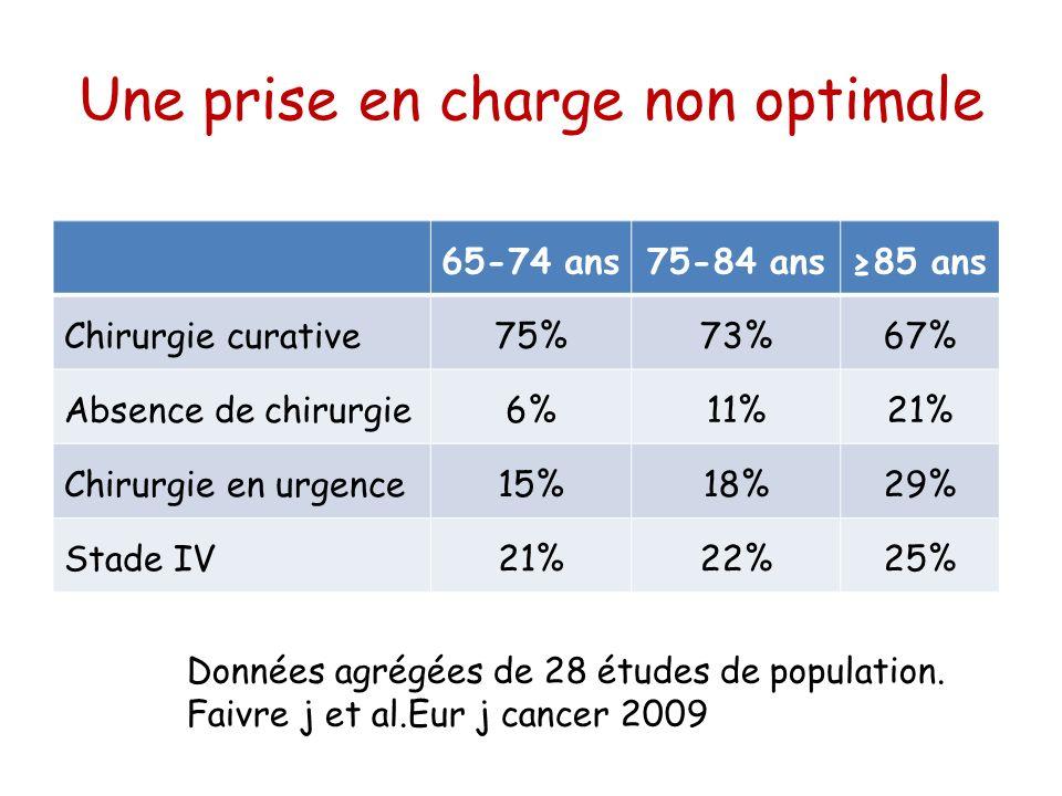 Conclusion (3) Tolérance et efficacité de la chimiothérapie chez des patients sélectionnés Privilégier la qualité de vie Essayer daméliorer la survie Sans être toxique Amélioration de la prise en charge implique linclusion des sujets âgés dans les essais cliniques