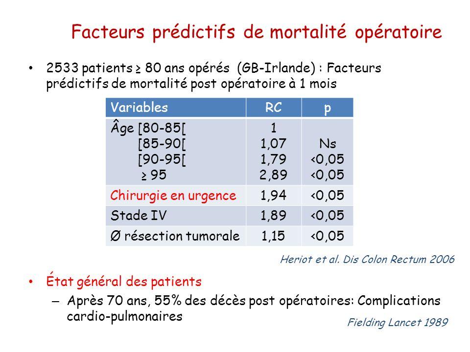 Facteurs prédictifs de mortalité opératoire 2533 patients 80 ans opérés (GB-Irlande) : Facteurs prédictifs de mortalité post opératoire à 1 mois État
