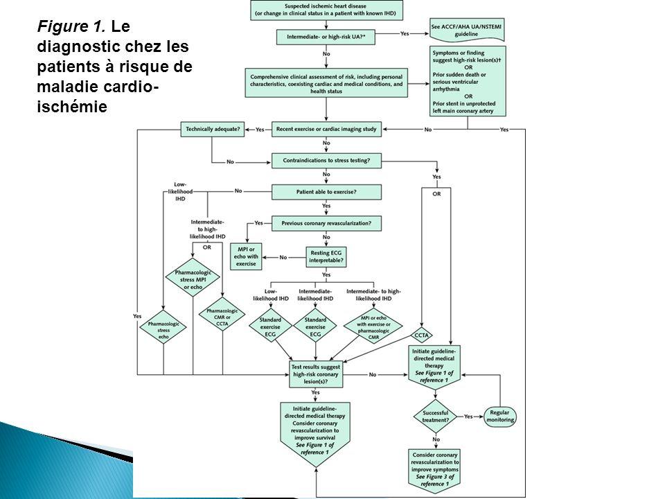 Figure 1. Le diagnostic chez les patients à risque de maladie cardio- ischémie