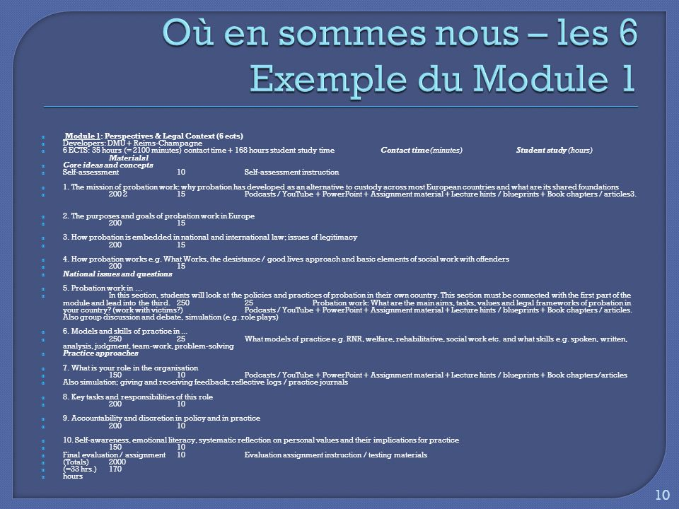Module 1: Perspectives & Legal Context (6 ects) Developers: DMU + Reims-Champagne 6 ECTS: 35 hours (= 2100 minutes) contact time + 168 hours student study time Contact time (minutes) Student study (hours) Materials1 Core ideas and concepts Self-assessment 10 Self-assessment instruction 1.
