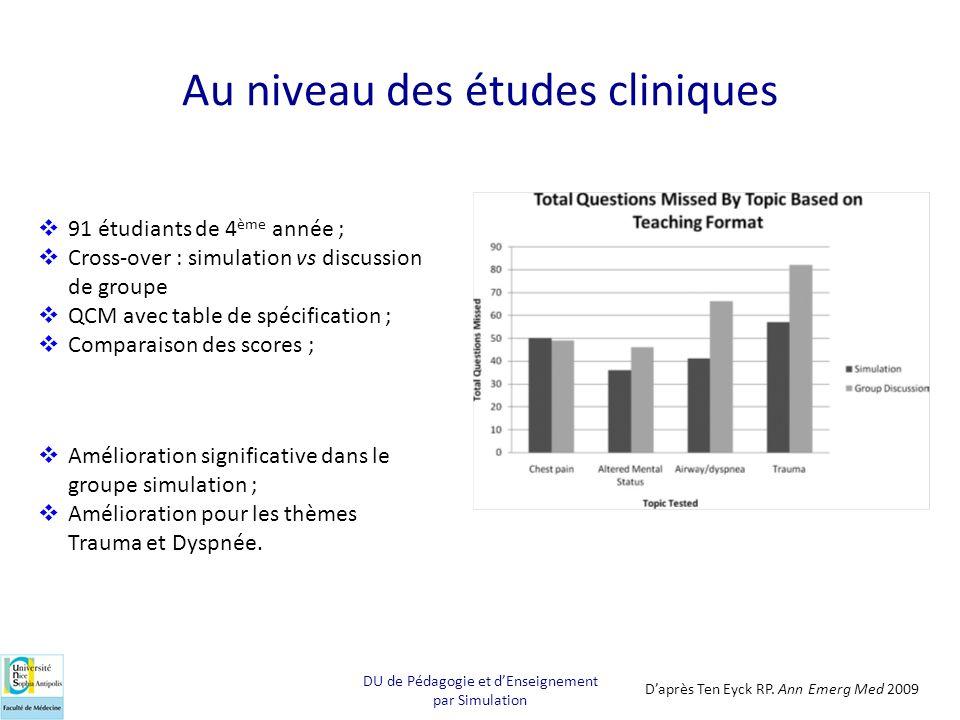 Au niveau des études cliniques 91 étudiants de 4 ème année ; Cross-over : simulation vs discussion de groupe QCM avec table de spécification ; Compara