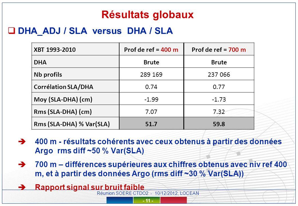 Réunion SOERE CTDO2 - 10/12/2012, LOCEAN - 11 - Résultats globaux DHA_ADJ / SLA versus DHA / SLA 400 m - résultats cohérents avec ceux obtenus à partir des données Argo rms diff ~50 % Var(SLA) 700 m – différences supérieures aux chiffres obtenus avec niv ref 400 m, et à partir des données Argo (rms diff ~30 % Var(SLA)) Rapport signal sur bruit faible XBT 1993-2010Prof de ref = 400 mProf de ref = 700 m DHABrute Nb profils289 169237 066 Corrélation SLA/DHA0.740.77 Moy (SLA-DHA) (cm)-1.99-1.73 Rms (SLA-DHA) (cm)7.077.32 Rms (SLA-DHA) % Var(SLA)51.759.8