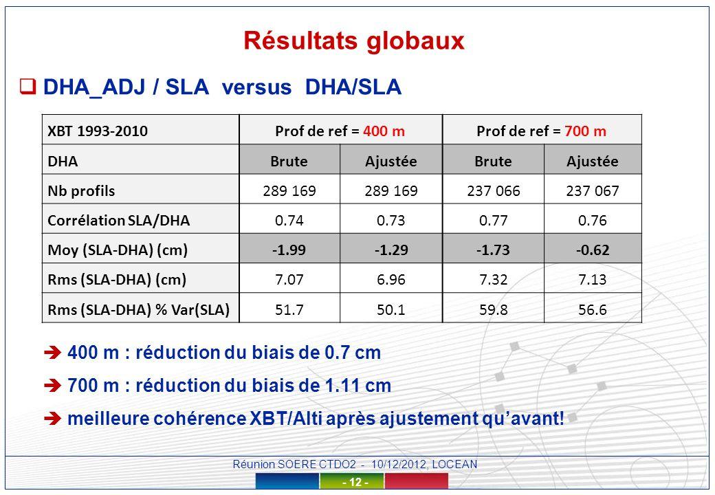 Réunion SOERE CTDO2 - 10/12/2012, LOCEAN - 12 - Résultats globaux DHA_ADJ / SLA versus DHA/SLA 400 m : réduction du biais de 0.7 cm 700 m : réduction du biais de 1.11 cm meilleure cohérence XBT/Alti après ajustement quavant.