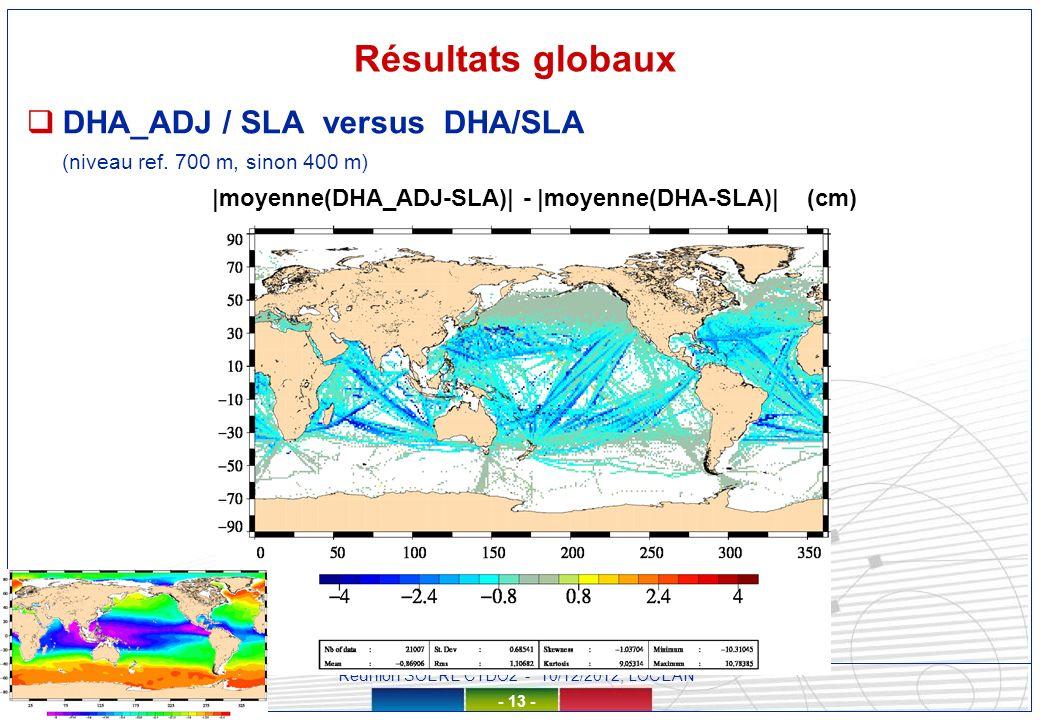 Réunion SOERE CTDO2 - 10/12/2012, LOCEAN - 13 - Résultats globaux DHA_ADJ / SLA versus DHA/SLA (niveau ref.