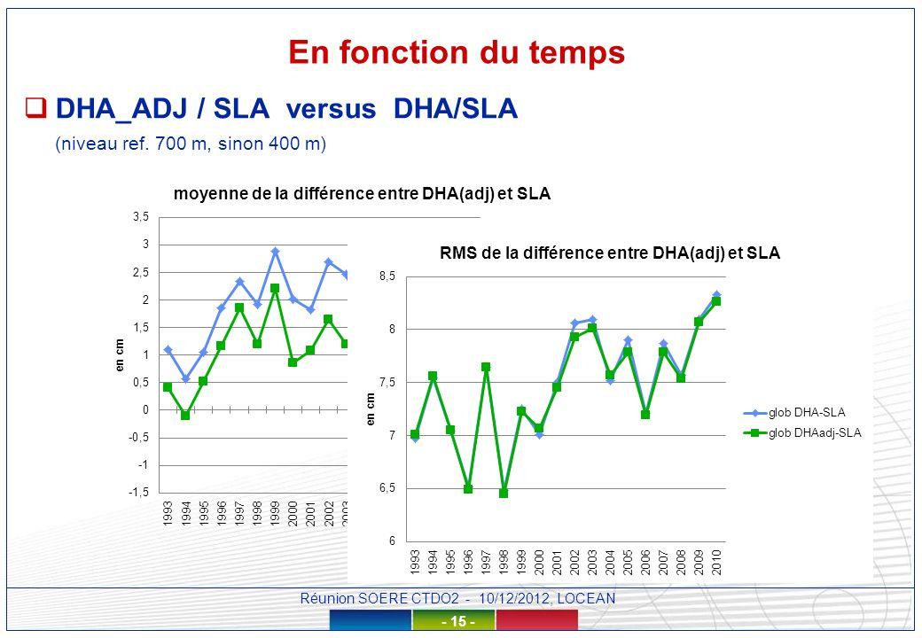 Réunion SOERE CTDO2 - 10/12/2012, LOCEAN - 15 - En fonction du temps DHA_ADJ / SLA versus DHA/SLA (niveau ref.