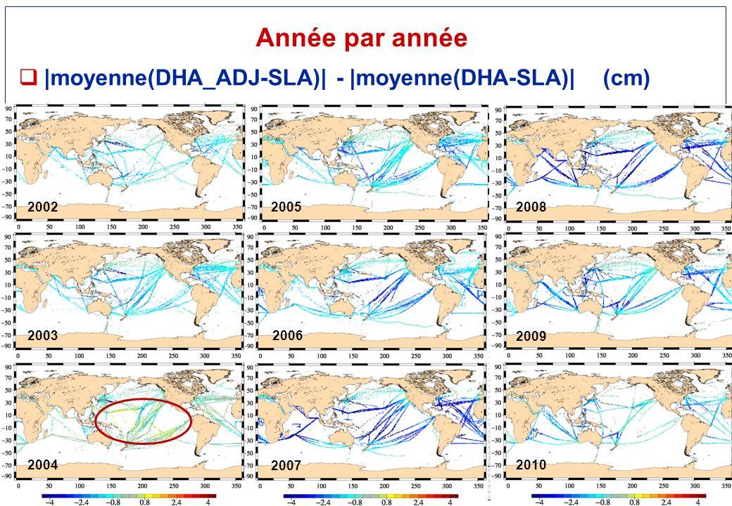 Réunion SOERE CTDO2 - 10/12/2012, LOCEAN - 17 - |moyenne(DHA_ADJ-SLA)| - |moyenne(DHA-SLA)| (cm) Année par année 2002 2003 2004 2005 2006 2007 2008 2009 2010
