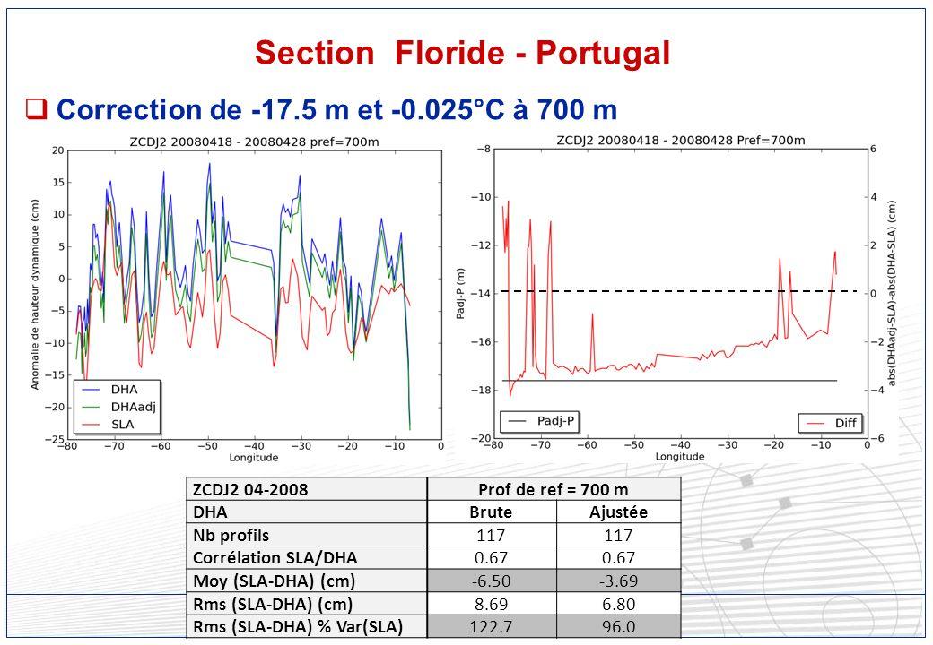 Réunion SOERE CTDO2 - 10/12/2012, LOCEAN - 18 - Section Floride - Portugal Correction de -17.5 m et -0.025°C à 700 m ZCDJ2 04-2008Prof de ref = 700 m DHABruteAjustée Nb profils117 Corrélation SLA/DHA0.67 Moy (SLA-DHA) (cm)-6.50-3.69 Rms (SLA-DHA) (cm)8.696.80 Rms (SLA-DHA) % Var(SLA)122.796.0