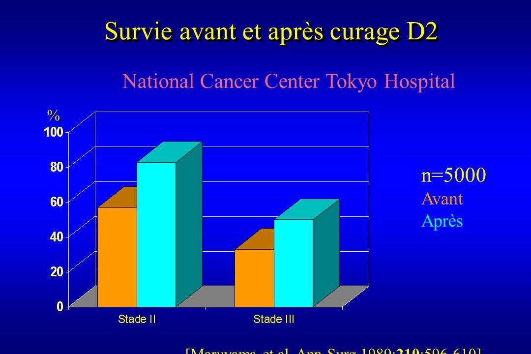 Survie avant et après curage D2 National Cancer Center Tokyo Hospital n=5000 Avant Après [Maruyama et al. Ann Surg 1989;210:596-610] %
