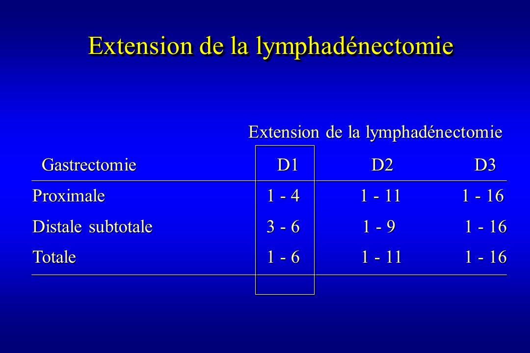 Extension de la lymphadénectomie Extension de la lymphadénectomie Extension de la lymphadénectomie Gastrectomie D1 D2 D3 Gastrectomie D1 D2 D3 Proxima