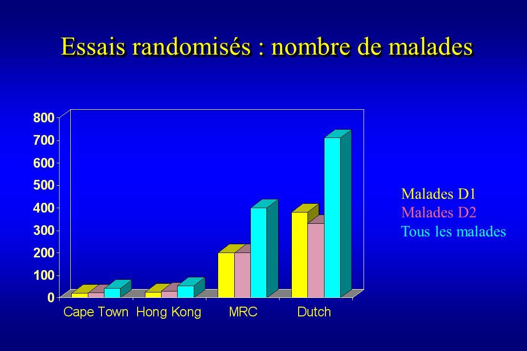 Malades D1 Malades D2 Tous les malades Essais randomisés : nombre de malades