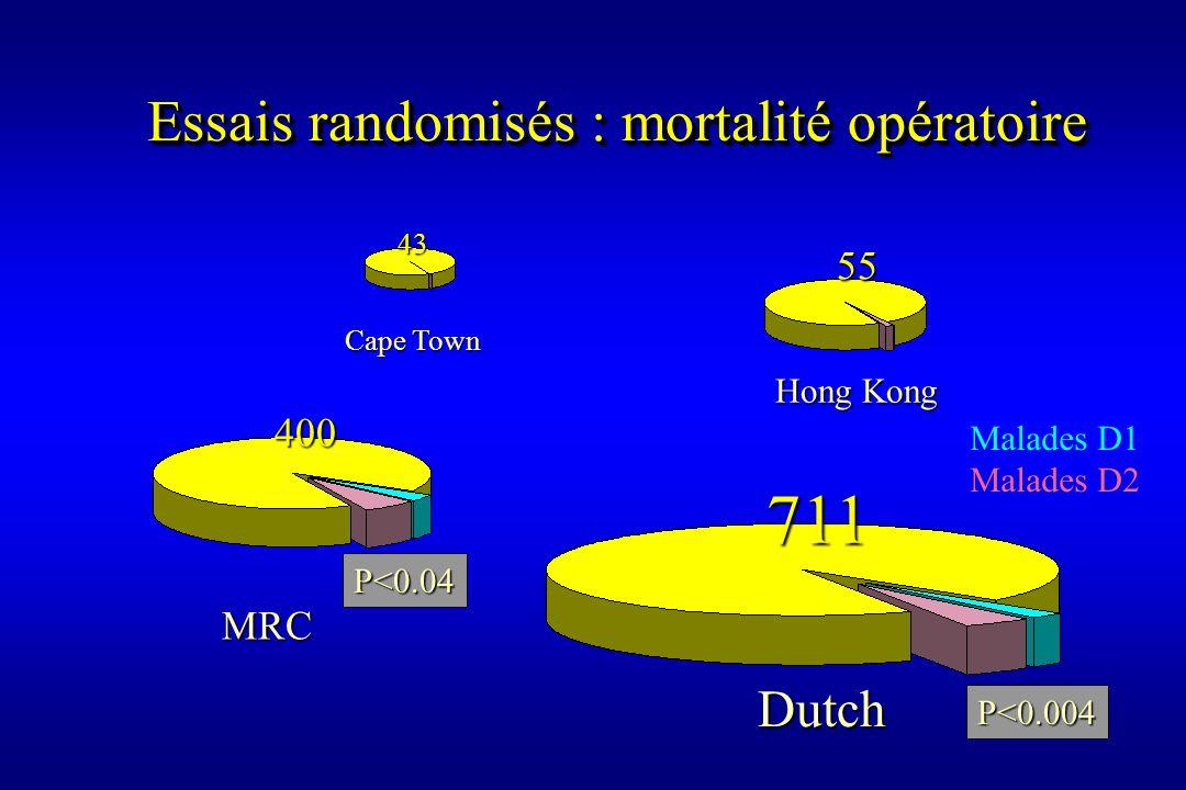 Cape Town 43 MRC 400 Hong Kong 55 Dutch 711 P<0.004 P<0.04 Malades D1 Malades D2 Essais randomisés : mortalité opératoire