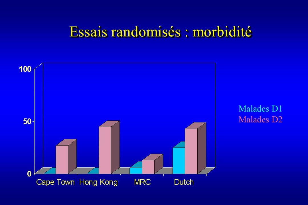 Malades D1 Malades D2 Essais randomisés : morbidité