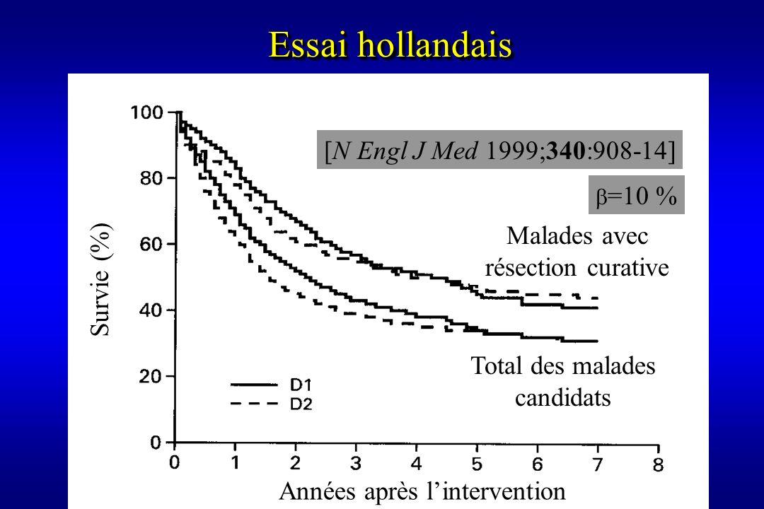 Années après lintervention Survie (%) Malades avec résection curative Total des malades candidats Essai hollandais [N Engl J Med 1999;340:908-14] =10