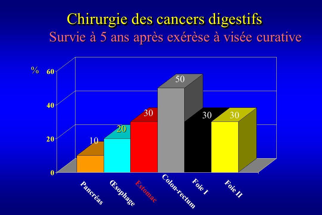 % 10 20 30 50 30 Survie à 5 ans après exérèse à visée curative Chirurgie des cancers digestifs 30