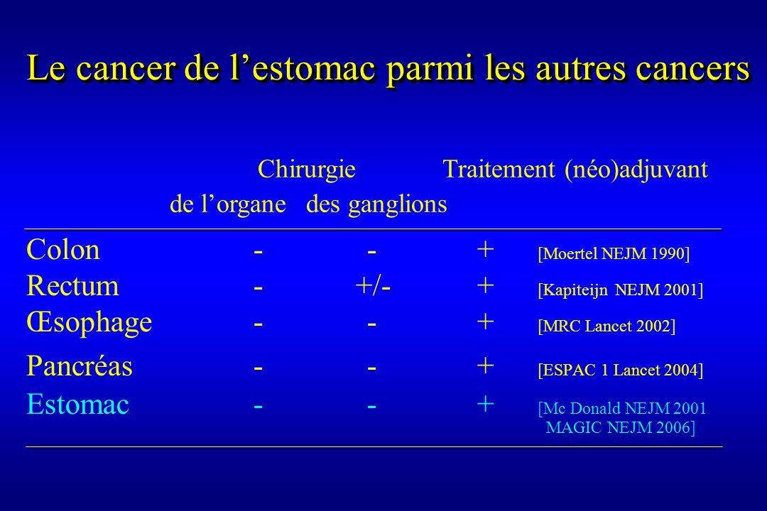 Le cancer de lestomac parmi les autres cancers Colon-- + [Moertel NEJM 1990] Rectum- +/- + [Kapiteijn NEJM 2001] Œsophage-- + [MRC Lancet 2002] Pancré