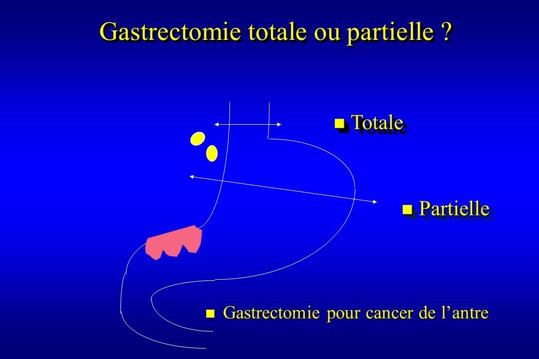 Gastrectomie totale ou partielle ? n Gastrectomie pour cancer de lantre n Totale n Partielle