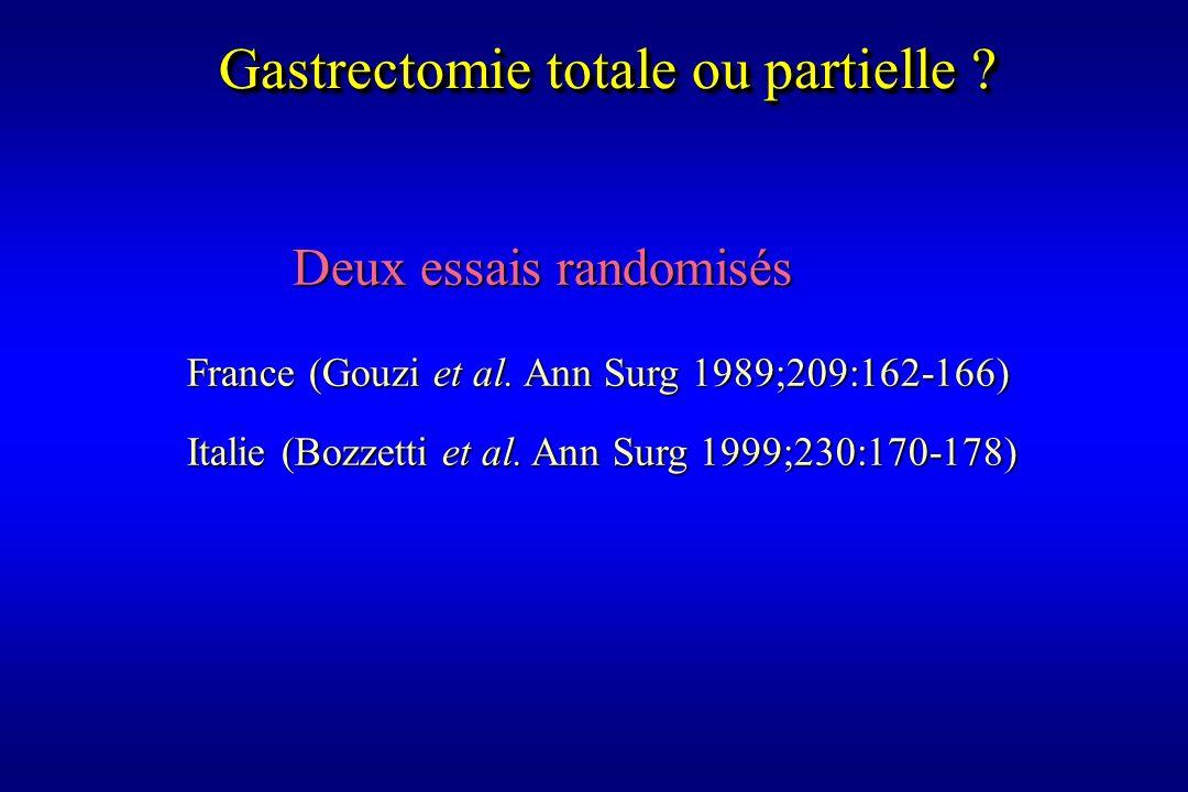 Deux essais randomisés France (Gouzi et al. Ann Surg 1989;209:162-166) Italie (Bozzetti et al. Ann Surg 1999;230:170-178) Gastrectomie totale ou parti
