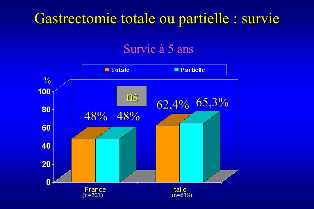 Survie à 5 ans (n=201) (n=618) % 48%48% 62,4% 65,3% ns ns Gastrectomie totale ou partielle : survie