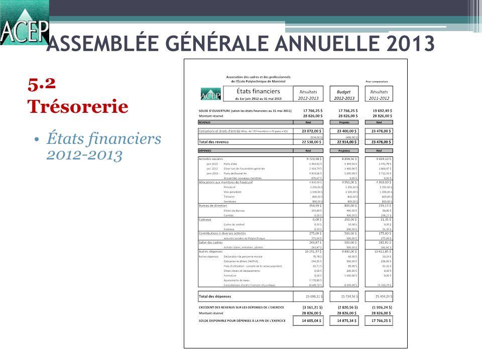 ASSEMBLÉE GÉNÉRALE ANNUELLE 2013 5.2 Trésorerie États financiers 2012-2013