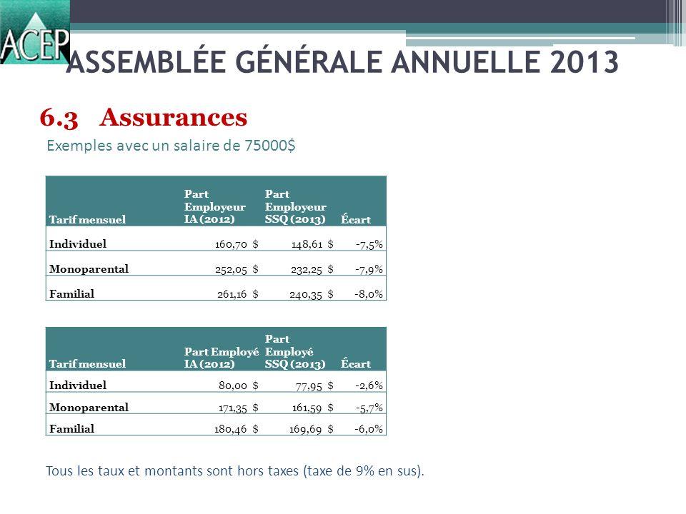 ASSEMBLÉE GÉNÉRALE ANNUELLE 2013 6.3Assurances Exemples avec un salaire de 75000$ Tarif mensuel Part Employeur IA (2012) Part Employeur SSQ (2013)Écart Individuel160,70 $ 148,61 $-7,5% Monoparental252,05 $ 232,25 $-7,9% Familial261,16 $ 240,35 $-8,0% Tarif mensuel Part Employé IA (2012) Part Employé SSQ (2013)Écart Individuel80,00 $77,95 $-2,6% Monoparental171,35 $161,59 $-5,7% Familial180,46 $169,69 $-6,0% Tous les taux et montants sont hors taxes (taxe de 9% en sus).
