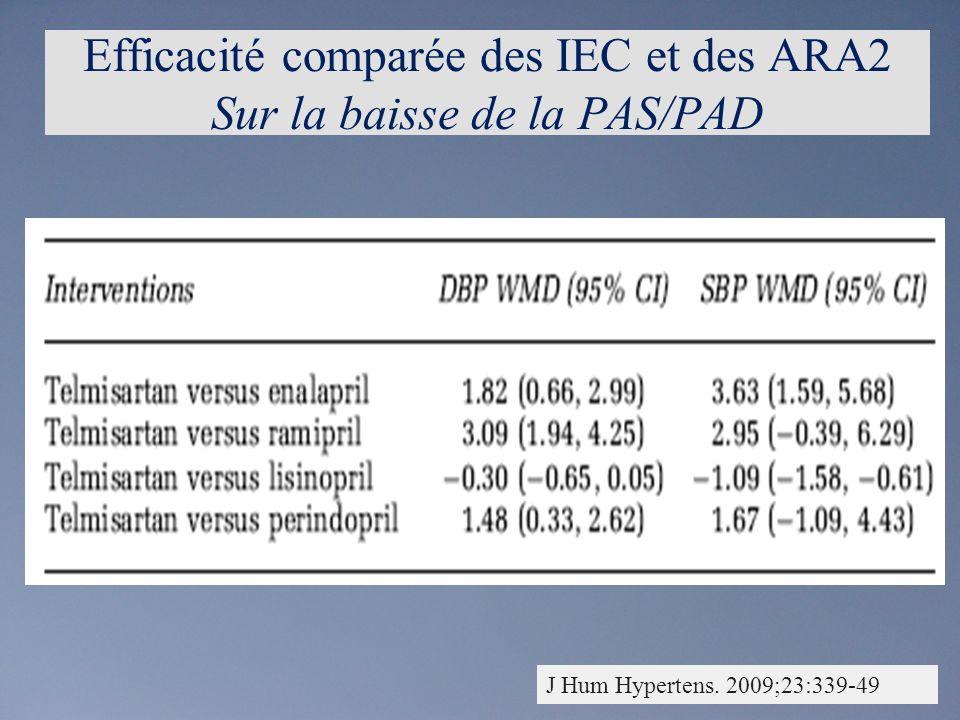 J Hum Hypertens. 2009;23:339-49 Efficacité comparée des IEC et des ARA2 Sur la baisse de la PAS/PAD