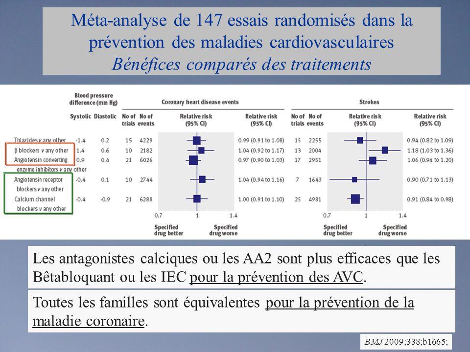Méta-analyse de 147 essais randomisés dans la prévention des maladies cardiovasculaires Bénéfices comparés des traitements BMJ 2009;338;b1665; Les antagonistes calciques ou les AA2 sont plus efficaces que les Bêtabloquant ou les IEC pour la prévention des AVC.