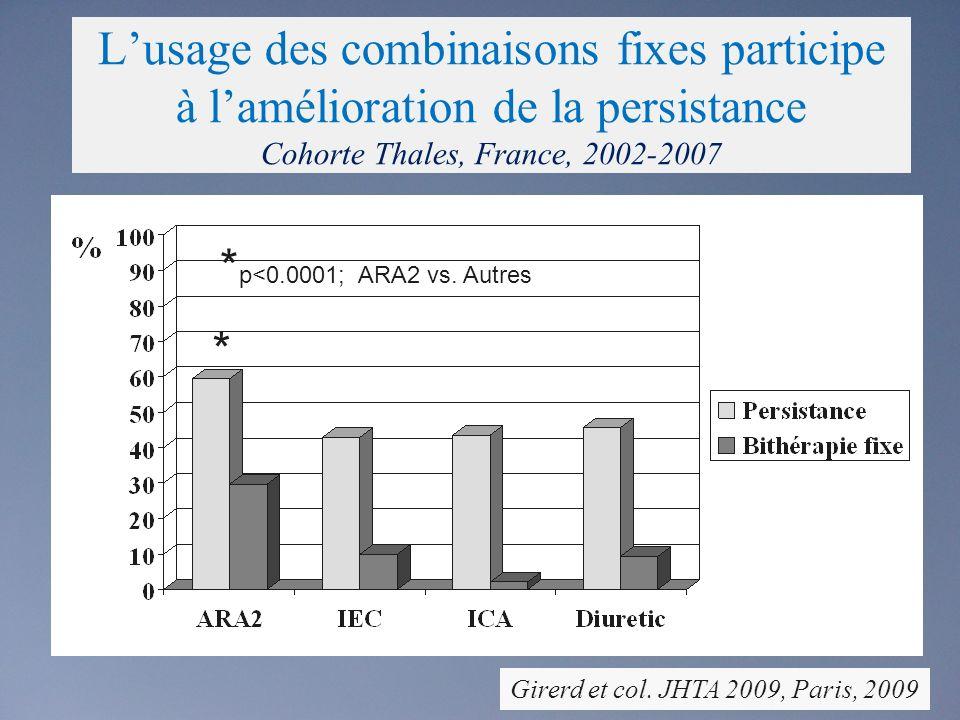 Lusage des combinaisons fixes participe à lamélioration de la persistance Cohorte Thales, France, 2002-2007 * p<0.0001; ARA2 vs.