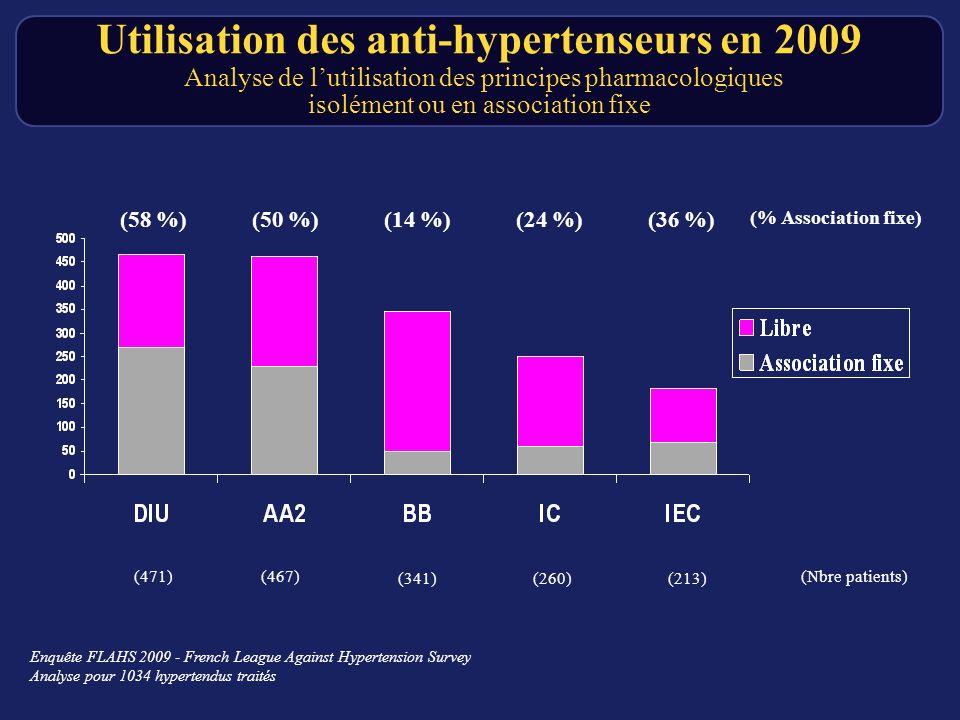 (471) (341) (467) (260)(213) (Nbre patients) (58 %)(14 %)(50 %)(24 %)(36 %) (% Association fixe) Utilisation des anti-hypertenseurs en 2009 Analyse de lutilisation des principes pharmacologiques isolément ou en association fixe Enquête FLAHS 2009 - French League Against Hypertension Survey Analyse pour 1034 hypertendus traités