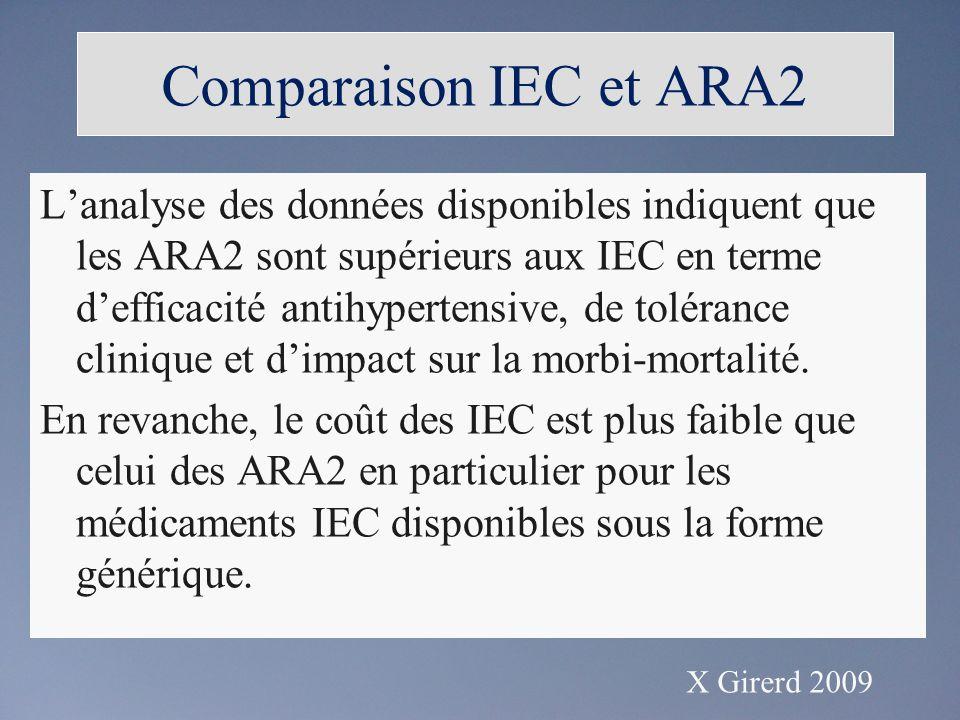Lanalyse des données disponibles indiquent que les ARA2 sont supérieurs aux IEC en terme defficacité antihypertensive, de tolérance clinique et dimpact sur la morbi-mortalité.