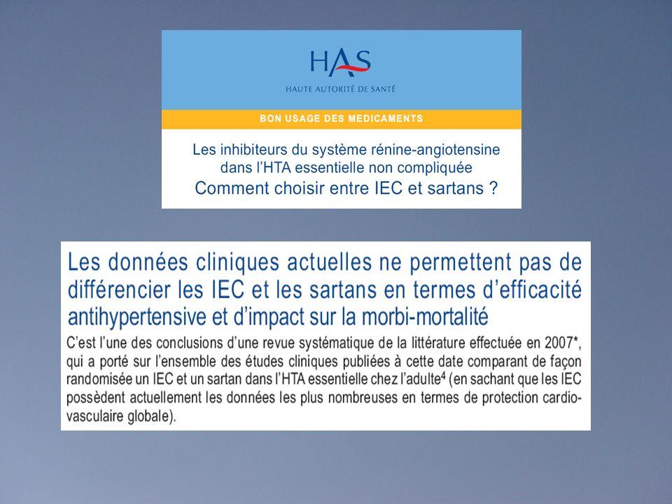 Enquête FLAHS 2009 - French League Against Hypertension Survey Analyse pour 1034 hypertendus traités Utilisation des anti-hypertenseurs en 2009 Analyse de lutilisation des principes pharmacologiques Un bloqueur du SRA (AA2, IEC) chez 66% des hypertendus Un bloqueur du SRA (AA2, IEC) chez 48% des hypertendus en monothérapie Une monothérapie chez 47% des hypertendus Une bithérapie fixe chez 34% des hypertendus