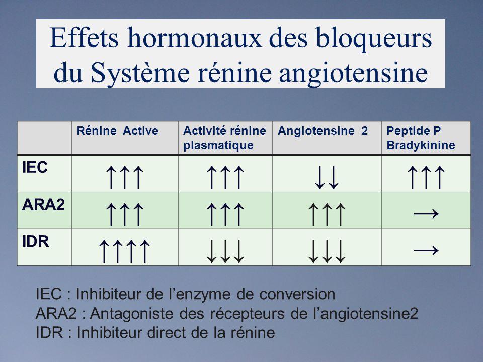 Rénine ActiveActivité rénine plasmatique Angiotensine 2Peptide P Bradykinine IEC ARA2 IDR Effets hormonaux des bloqueurs du Système rénine angiotensine IEC : Inhibiteur de lenzyme de conversion ARA2 : Antagoniste des récepteurs de langiotensine2 IDR : Inhibiteur direct de la rénine