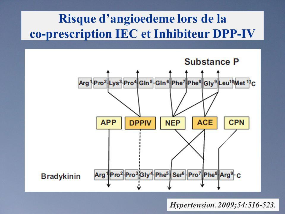 La toux : un effet indésirable associé aux IEC Ann Intern Med. 2008;148:16-29.