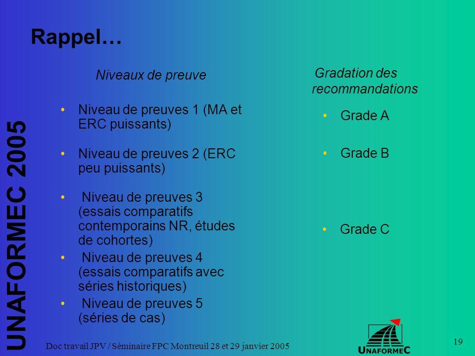 UNAFORMEC 2005 Doc travail JPV / Séminaire FPC Montreuil 28 et 29 janvier 2005 19 Rappel… Niveaux de preuve Niveau de preuves 1 (MA et ERC puissants) Niveau de preuves 2 (ERC peu puissants) Niveau de preuves 3 (essais comparatifs contemporains NR, études de cohortes) Niveau de preuves 4 (essais comparatifs avec séries historiques) Niveau de preuves 5 (séries de cas) Gradation des recommandations Grade A Grade B Grade C