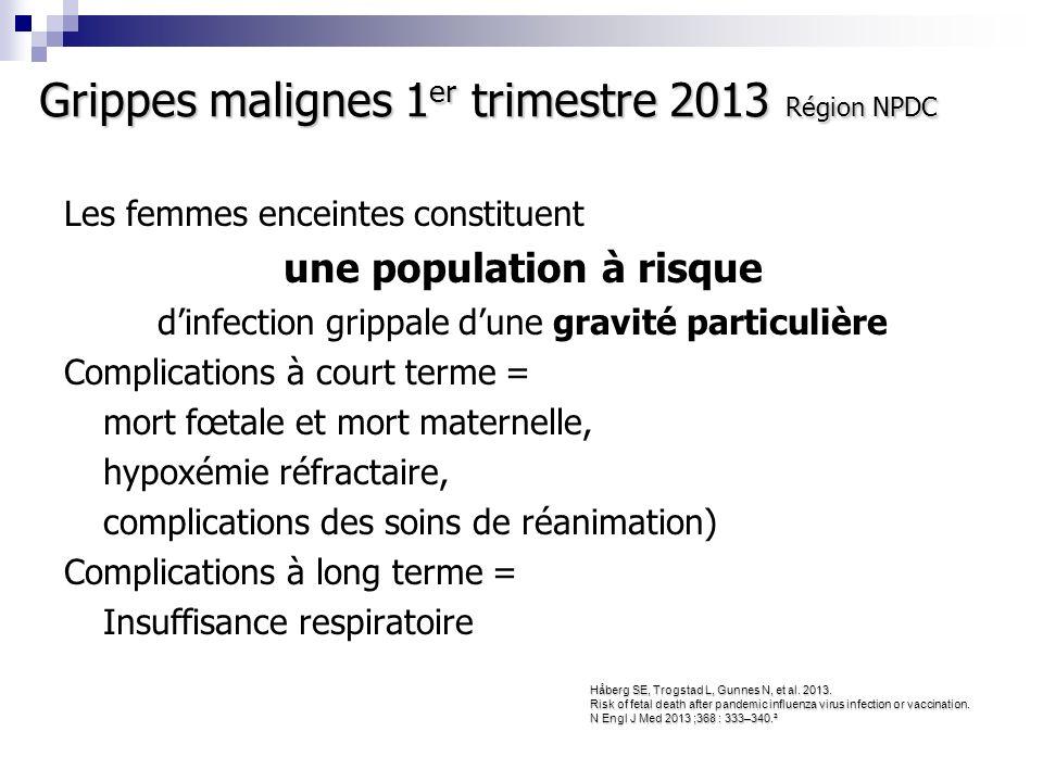 Rappels grippe H1N1 Registre R3G Sept-Déc 2009 245 cas de grippes H1N1 confirmées par PCR chez des femmes enceintes de toute la France.