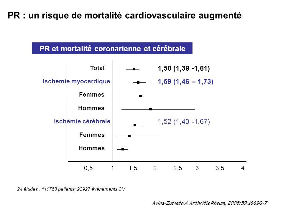 PR : un risque de mortalité cardiovasculaire augmenté PR et mortalité coronarienne et cérébrale 24 études : 111758 patients; 22927 évènements CV Avina-Zubieta A Arthritis Rheum, 2008;59:16690-7 Ischémie myocardique Ischémie cérébrale 0,511,5243,532,5 1,50 (1,39 -1,61) 1,59 (1,46 – 1,73) 1,52 (1,40 -1,67) Total Femmes Hommes Femmes Hommes