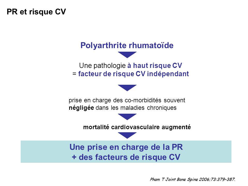 Recommandations EULAR de prise en charge du risque CV dans la PR Peters Ann Rheum Dis 2010 1.La PR est une maladie à risque CV plus élevé, ceci étant lié à : Augmentation de la prévalence des facteurs de risque traditionnels Et état inflammatoire 2.Un contrôle adapté de lactivité de la maladie est nécessaire pour réduire le risque CV 3.Lévaluation du risque CV est recommandée pour tous les patients PR, 1 fois par an, et répétés en cas de changement de traitement de fond (on peut utiliser léquation SCORE) 4.On adapte le modèle dévaluation du risque pour les patients PR en multipliant le résultat obtenu par un facteur 1,5 lorsque le patient présente 2 des 3 critères suivants : Ancienneté de la PR > 10 ans FR ou anti-CCP positif Présence de certaines manifestations extra-articulaires 5.Quand on utilise le modèle SCORE, utiliser le rapport cholestérol total / cholestérol HDL 6.Prise en charge des dyslipidémies en accord avec les recommandations locales 7.Statines, IEC et/ou antagonistes de langiotensines II sont les options thérapeutiques de choix en raison de leur effets anti-inflammatoires potentiels 8.Rôle des Coxibs et de la plupart des AINS sur le risque CV : pas encore très bien établi, doit être exploré 9.Corticoïdes : utiliser la dose la plus faible possible 10.Il est recommandé darrêter de fumer CV = Cardiovasculaire