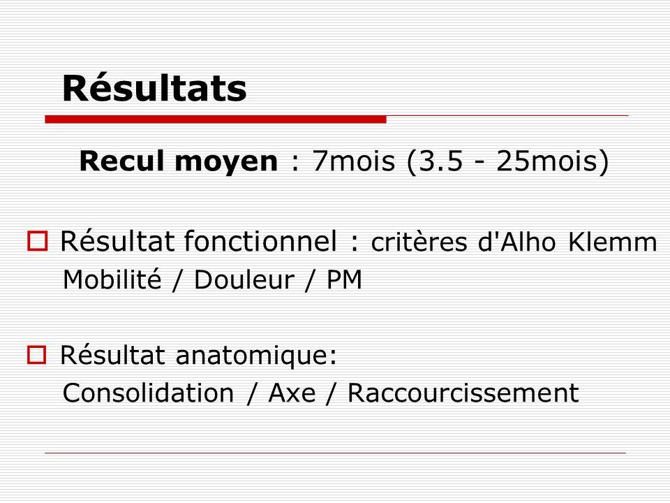 Résultats Recul moyen : 7mois (3.5 - 25mois) Résultat fonctionnel : critères d Alho Klemm Mobilité / Douleur / PM Résultat anatomique: Consolidation / Axe / Raccourcissement