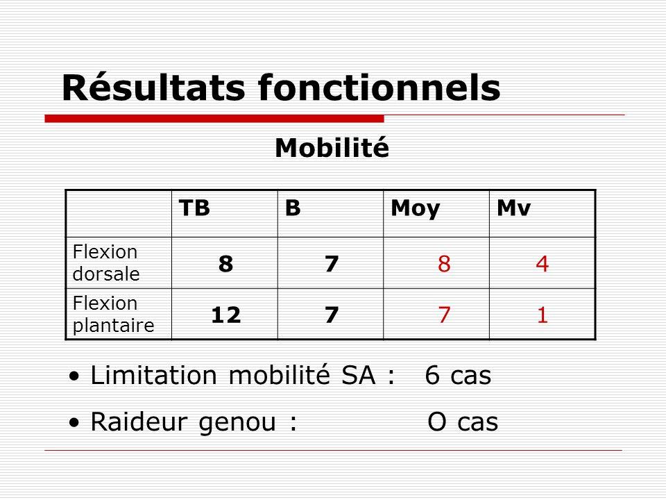 Résultats fonctionnels Mobilité TBBMoyMv Flexion dorsale 8 7 8 4 Flexion plantaire 12 7 7 1 Limitation mobilité SA : 6 cas Raideur genou : O cas