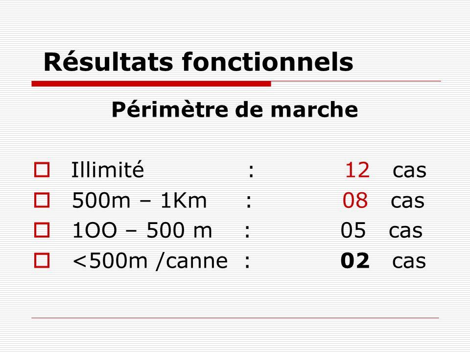 Résultats fonctionnels Périmètre de marche Illimité : 12 cas 500m – 1Km : 08 cas 1OO – 500 m : 05 cas <500m /canne : 02 cas