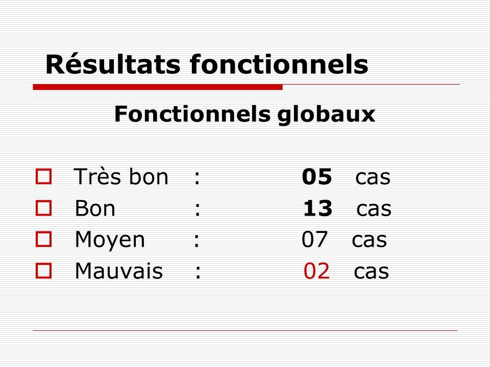 Résultats fonctionnels Fonctionnels globaux Très bon : 05 cas Bon : 13 cas Moyen : 07 cas Mauvais : 02 cas